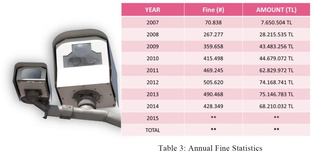 annaul fines statistics
