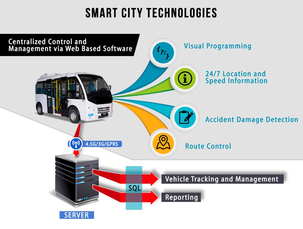R4E project Istanbul- smart monitoring transport_1